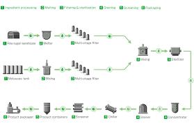 Sugar Stages Chart Molasses Sugar Products Daito Seito Co Ltd