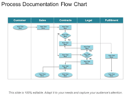 Documentation Process Flow Chart Process Documentation Flow Chart Ppt Background Powerpoint