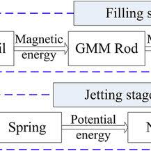 Energy Transformation Chart Energy Transformation Chart Download Scientific Diagram