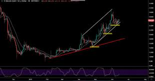 Btg Price Chart Bitcoin Gold Stalled Retracement Move Price May Skyrocket