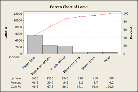 How To Do A Pareto Chart In Minitab Explaining Quality Statistics So Your Boss Will Understand