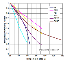 Thermoplastic Pipes Temperature And Strength Derating