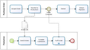Workflow Process Is The Main Thing