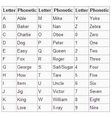 The international phonetic alphabet (ipa) is a set of symbols that linguists use to describe the sounds of spoken languages. The Wwii Navy Army Phonetic Alphabet High Names International Naming Service Brand Name Product Name