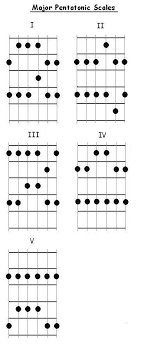 Pentatonic Scale Patterns Simple FreeGuitarCourse Major Pentatonic Scale Patterns For Guitar