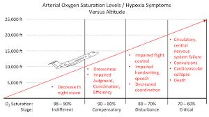 Hypoxia Slow Onset