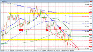 Forex Technical Analysis Eurusd Extends To Session Highs