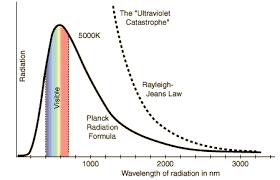 I Dont Understand Black Body Radiation Graphs Physics