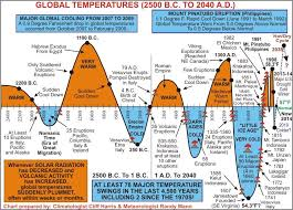 Earth Temperature History Chart Global Temperature Trends Since 2500 B C Global Cooling