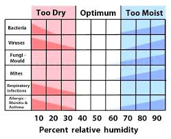 63 High Quality Humidity Chart For House