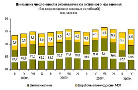 Дипломная работа Государственное регулирование занятости молодежи  Дипломная работа Государственное регулирование занятости молодежи в Российской Федерации ru