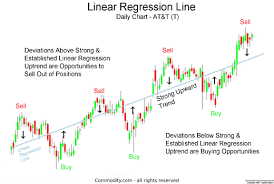 T Line Stock Chart Linear Regression Line Technical Analysis