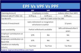 Provident Fund Chart Epf Vs Voluntary Provdent Fund Vpf Vs Ppf Which Is Better