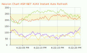 Ajax Charts And Graphs Asp Net Live Updating Ajax Charts Stack Overflow