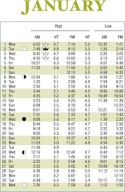 November Tide Chart Times High Tide Online Charts Collection