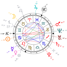 Evan Peters Birth Chart Horoscope Lindsay Lohan Birth Chart