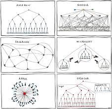 Tech Company Organizational Chart The Mary Sue
