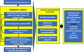 Climate Change Adaptation and Mitigation Searca