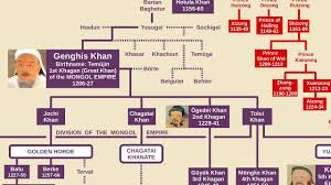 Genghis Khan Family Tree