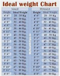 English Mastiff Growth Chart Height Ageless Ideal Height Weight Chart For Female Weight Chart