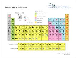 Periodic Table of The Elements - Berkeley National Laboratory ...