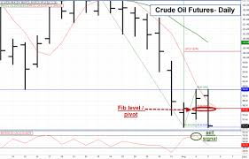 Oil Futures Chart How I Traded Todays Break In Crude Oil Futures Daniels
