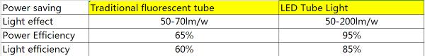 Fluorescent Light Chart Led Tube Lights Vs Fluorescent Upshine Lighting