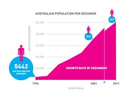 architecture interior design salary. Interior Designer Salary Australia Architecture And Design Article Australian Designers Earn Less Modern S