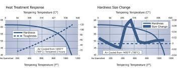 High Speed Steel Tool Steel A10 Technical Data