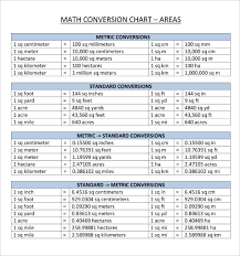 Unit Conversion Charts Mobile Discoveries
