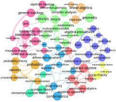 a graph map of mathse  mathematics meta stack exchange