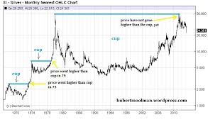 Long Term Silver Chart Silvers Bullish Cup Formation Gold Eagle
