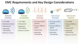 Emi Emc Standards For Pcb Design Learnemc Electronic Systems Design For Emc Compliance