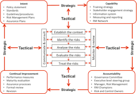 strategic planning frameworks risk management framework development broadleaf