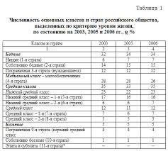 Социальная структура общества стратификация и мобильность Н Е Тихонова выделяет в структуре современного российского общества четыре класса включающих в себя одиннадцать страт
