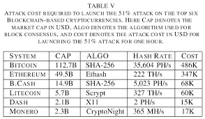 The cost to 51% attack bitcoin depends on the type of attack. What Is A 51 Attack 51 Percent Attack Simpleswap