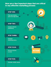 Process Steps How To Create A Strategic Marketing Process 5 Steps For Success