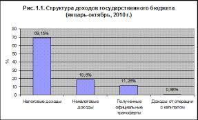 Реферат Государственный бюджет как главное звено финансовой  Структура доходов бюджета представлена на рисунке 1 1 основную часть доходов бюджета составляют налоги 69 15% и неналоговые поступления 18 6%