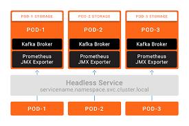 Kafka Helm Chart Apache Kafka On Kubernetes Could You Should You Confluent