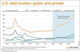 Americas Debt Burden Starts To Shrink