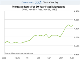 mortgage rate charts chart of the day mortgage rates just hit a four month high