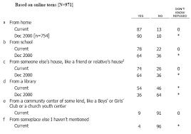 School Survey Questions For Parents Parents Teens 2004 Survey Pew Research Center