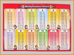 8+ multiplication table 1 12 | media resumed