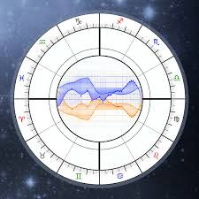 Navamsa D9 Chart Vedic Astrology Online Calculator 9th