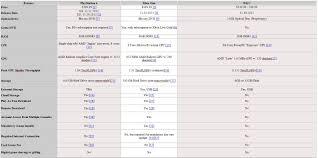 Ps4 Vs Xbox One Vs Wii U Comparison Chart Sukhpal
