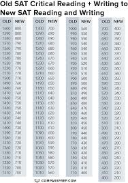 62 Expert Sat Score Conversions