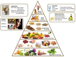 Meditation Diet Chart Healthy Diet Chart In Pregnancy Food Plan For Nutrition