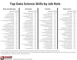 Skills To List On Resume Top 100 Skills In Data Science Curious 99