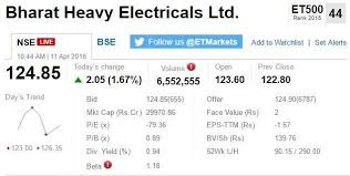 Track Sensex Nifty Live Who Moved My Market Today The