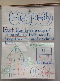 Multiplication Fact Family Worksheet Fun And Printable